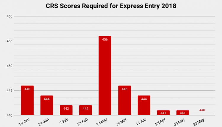 CRS-Scores-Required-for-Express-Entry-2018.png