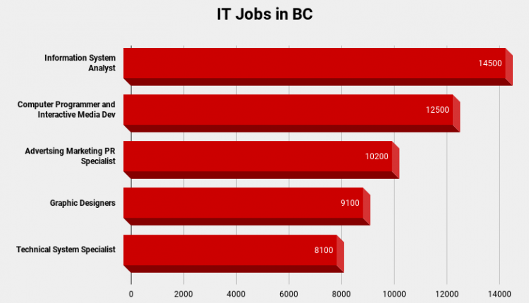 IT-Jobs-in-BC-graph.png